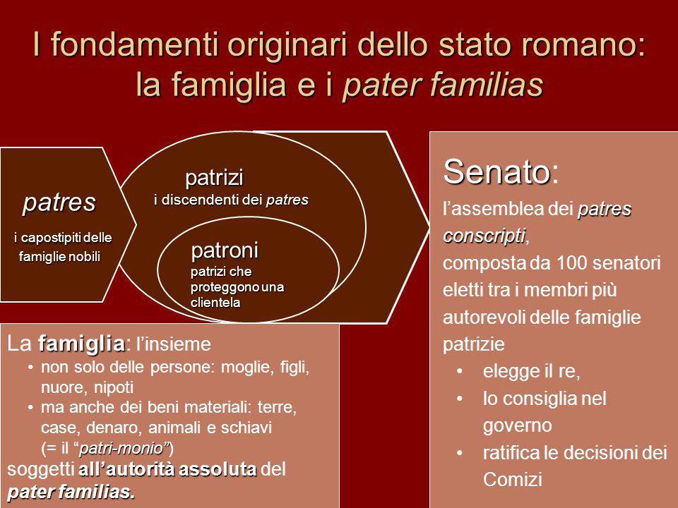 I fondamenti originari dello stato romano: la famiglia e i pater familias Senato Senato: patres conscripti l'assemblea dei patres conscripti, composta
