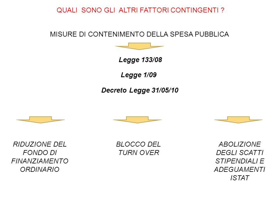 QUALI SONO GLI ALTRI FATTORI CONTINGENTI ? MISURE DI CONTENIMENTO DELLA SPESA PUBBLICA Legge 133/08 Legge 1/09 Decreto Legge 31/05/10 RIDUZIONE DEL FO