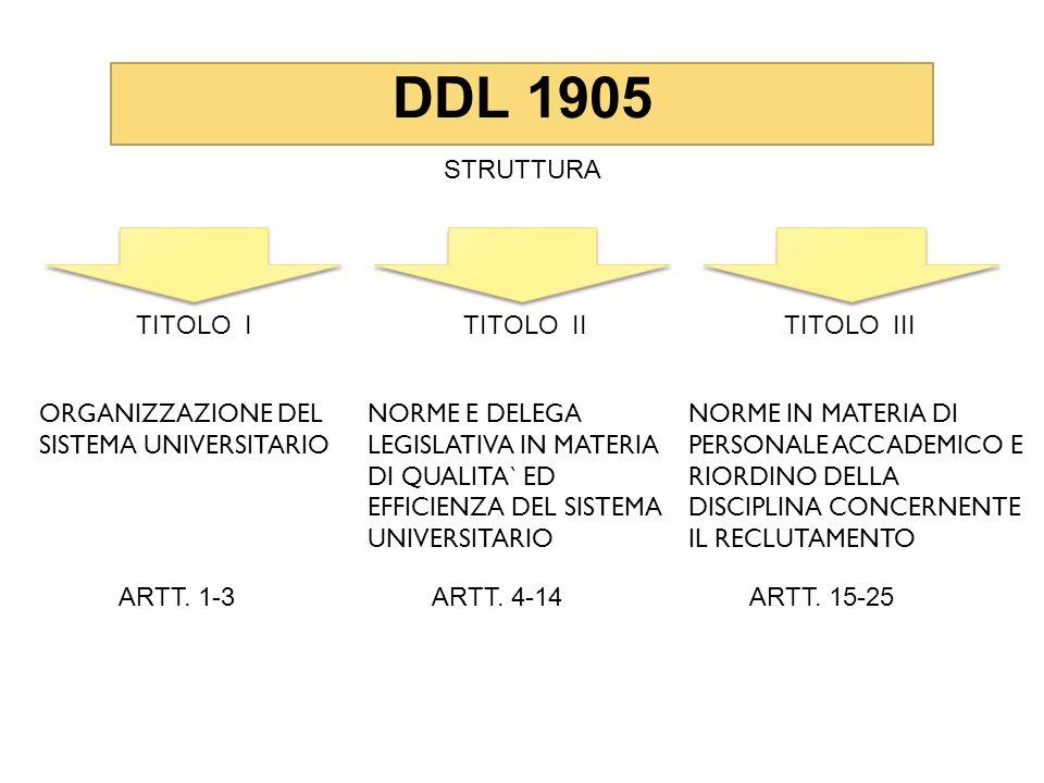 DDL 1905 STRUTTURA TITOLO ITITOLO IITITOLO III ORGANIZZAZIONE DEL SISTEMA UNIVERSITARIO NORME E DELEGA LEGISLATIVA IN MATERIA DI QUALITA` ED EFFICIENZA DEL SISTEMA UNIVERSITARIO NORME IN MATERIA DI PERSONALE ACCADEMICO E RIORDINO DELLA DISCIPLINA CONCERNENTE IL RECLUTAMENTO ARTT.