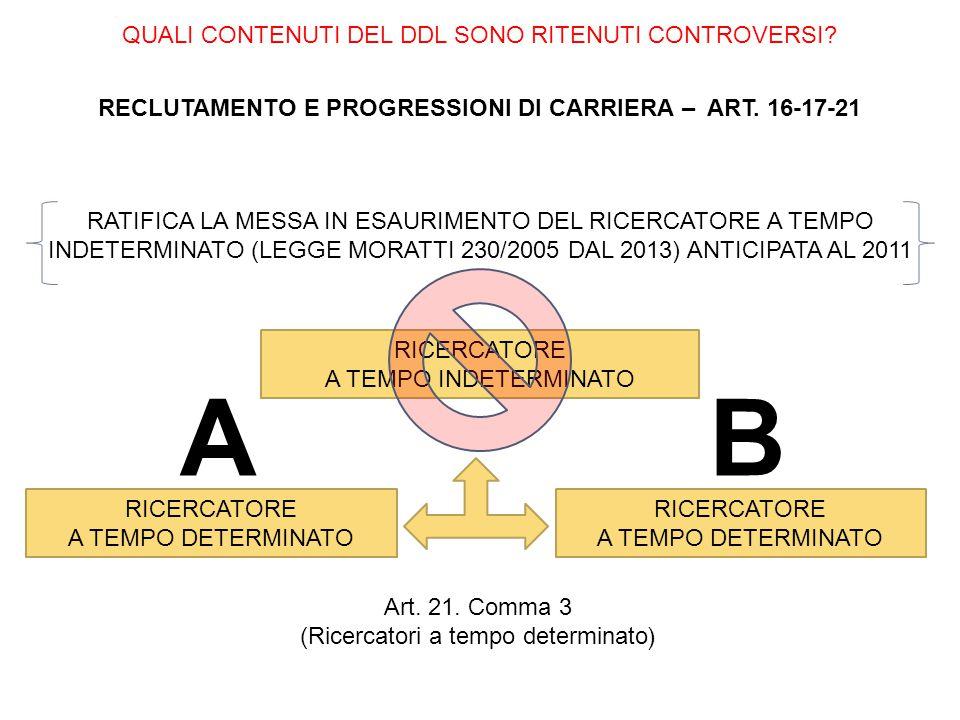 QUALI CONTENUTI DEL DDL SONO RITENUTI CONTROVERSI? RECLUTAMENTO E PROGRESSIONI DI CARRIERA – ART. 16-17-21 RATIFICA LA MESSA IN ESAURIMENTO DEL RICERC