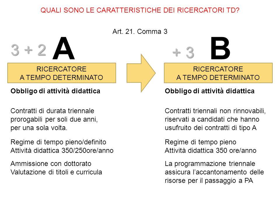 QUALI SONO LE CARATTERISTICHE DEI RICERCATORI TD? Art. 21. Comma 3 RICERCATORE A TEMPO DETERMINATO RICERCATORE A TEMPO DETERMINATO AB Contratti di dur