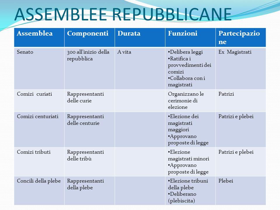 Caratteristiche delle magistrature: Collegiali Elettive A tempo determinato.