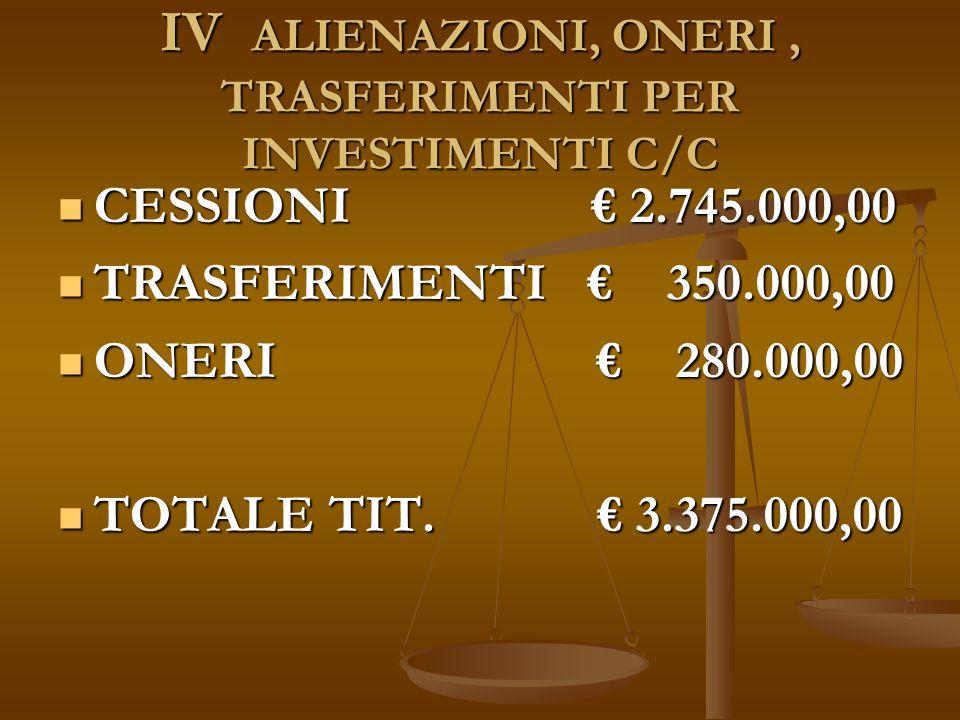 IV ALIENAZIONI, ONERI, TRASFERIMENTI PER INVESTIMENTI C/C CESSIONI € 2.745.000,00 CESSIONI € 2.745.000,00 TRASFERIMENTI € 350.000,00 TRASFERIMENTI € 350.000,00 ONERI € 280.000,00 ONERI € 280.000,00 TOTALE TIT.