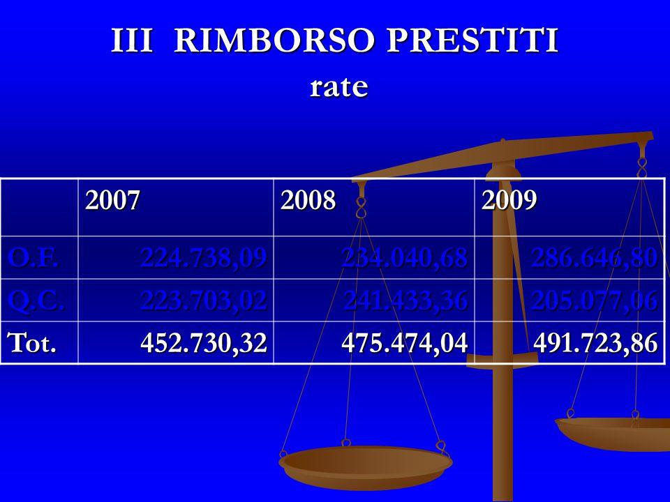 III RIMBORSO PRESTITI rate 200720082009 O.F.224.738,09234.040,68286.646,80 Q.C.223.703,02241.433,36205.077,06 Tot.452.730,32475.474,04491.723,86