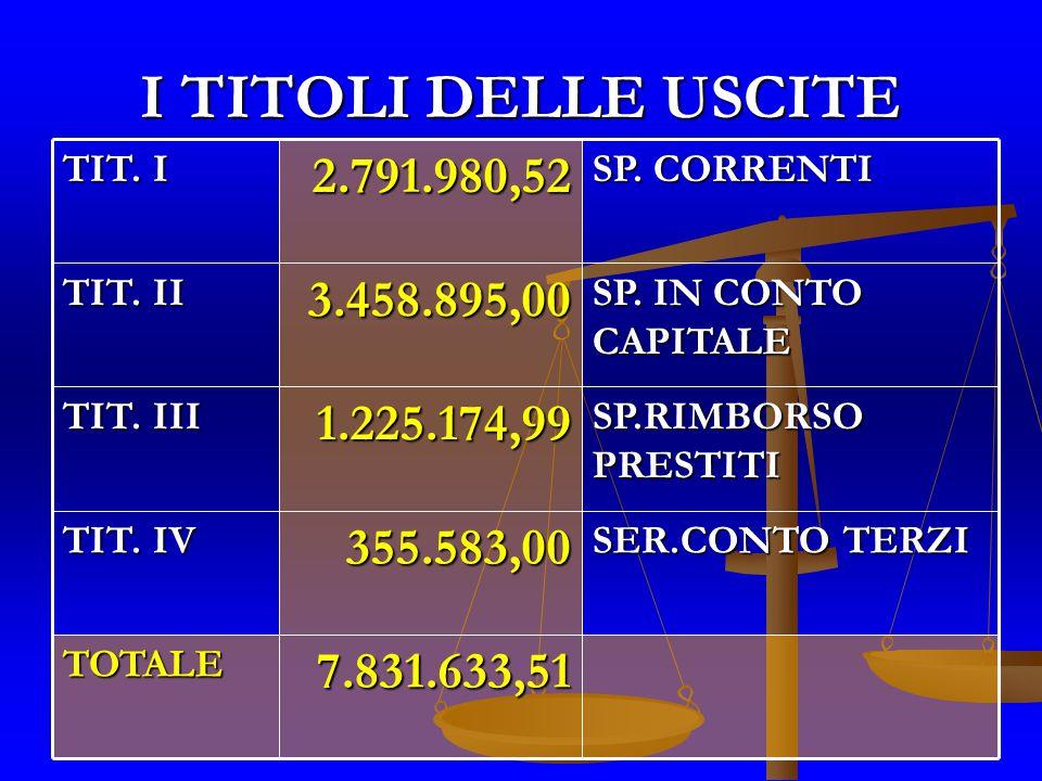 I TITOLI DELLE USCITE SER.CONTO TERZI 355.583,00 355.583,00 TIT.