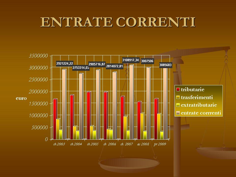 ENTRATE CORRENTI
