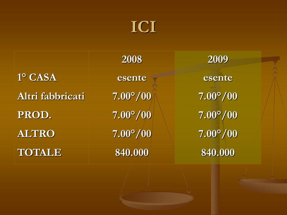 ICI 20082009 1° CASA esenteesente Altri fabbricati 7.00°/007.00°/00 PROD.7.00°/007.00°/00 ALTRO7.00°/007.00°/00 TOTALE840.000840.000