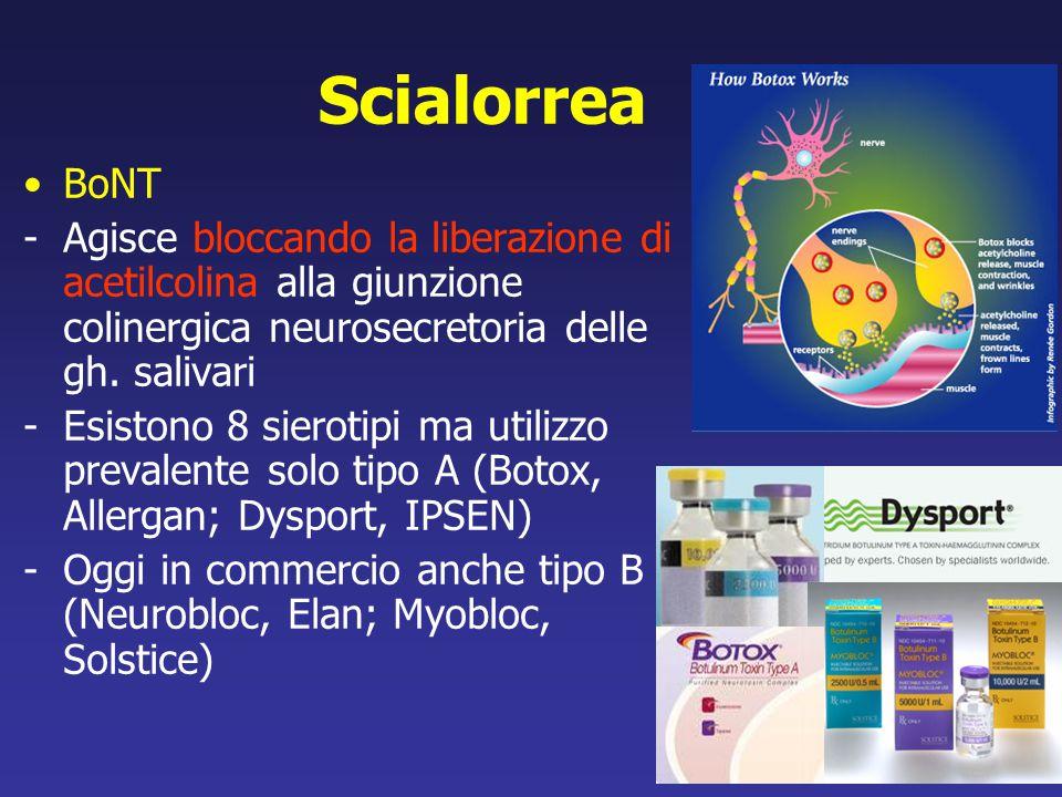 Scialorrea BoNT -Agisce bloccando la liberazione di acetilcolina alla giunzione colinergica neurosecretoria delle gh. salivari -Esistono 8 sierotipi m