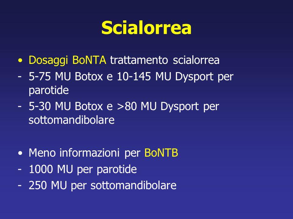 Scialorrea Dosaggi BoNTA trattamento scialorrea -5-75 MU Botox e 10-145 MU Dysport per parotide -5-30 MU Botox e >80 MU Dysport per sottomandibolare M