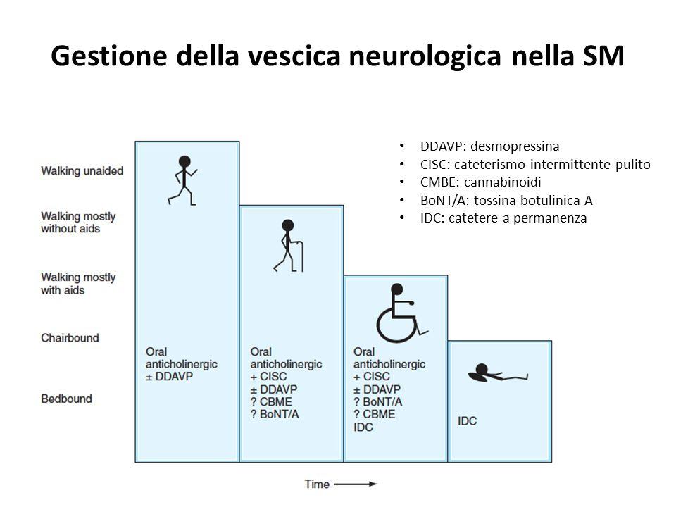 Gestione della vescica neurologica nella SM DDAVP: desmopressina CISC: cateterismo intermittente pulito CMBE: cannabinoidi BoNT/A: tossina botulinica A IDC: catetere a permanenza