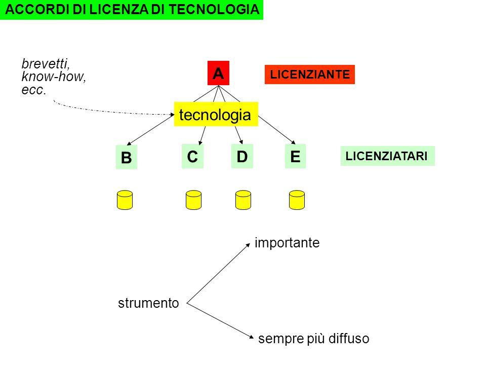 A B CDE tecnologia strumento importante sempre più diffuso LICENZIANTE LICENZIATARI brevetti, know-how, ecc.