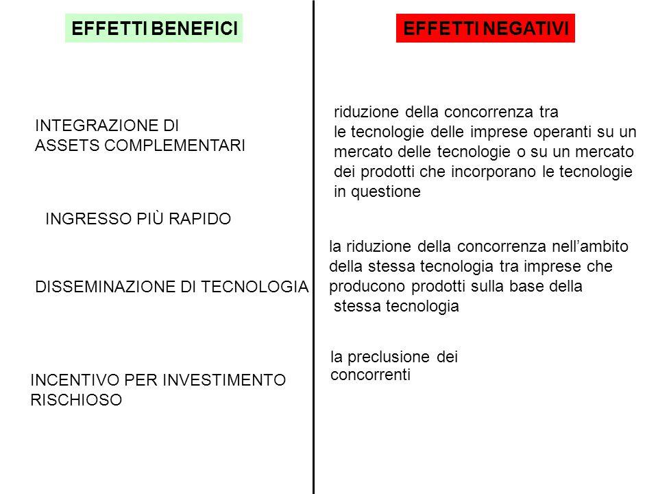 RESTRIZIONI INTER-TECNOLOGIA tecnologie differenti RESTRIZIONI INTRA- TECNOLOGIA fra imprese che utilizzano la stessa tecnologia