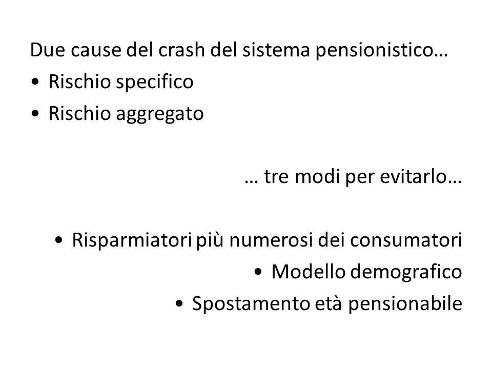 Due cause del crash del sistema pensionistico… Rischio specifico Rischio aggregato … tre modi per evitarlo… Risparmiatori più numerosi dei consumatori