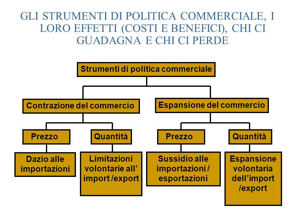 Strumenti di politica commerciale Contrazione del commercio Espansione del commercio Dazio alle importazioni Limitazioni volontarie all' import /expor