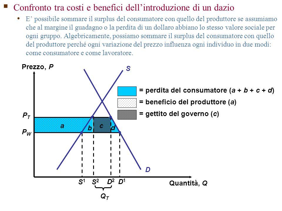 PTPT PWPW b c d D a = perdita del consumatore (a + b + c + d) = beneficio del produttore (a) = gettito del governo (c) QTQT D2D2 S2S2 S S1S1 D1D1 Prezzo, P Quantità, Q  Confronto tra costi e benefici dell'introduzione di un dazio E' possibile sommare il surplus del consumatore con quello del produttore se assumiamo che al margine il guadagno o la perdita di un dollaro abbiano lo stesso valore sociale per ogni gruppo.