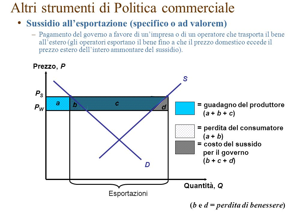 b a Altri strumenti di Politica commerciale PSPS PWPW Prezzo, P Quantità, Q Esportazioni d c = guadagno del produttore (a + b + c) = perdita del consumatore (a + b) = costo del sussido per il governo (b + c + d) D S Sussidio all'esportazione (specifico o ad valorem) –Pagamento del governo a favore di un'impresa o di un operatore che trasporta il bene all'estero (gli operatori esportano il bene fino a che il prezzo domestico eccede il prezzo estero dell'intero ammontare del sussidio).