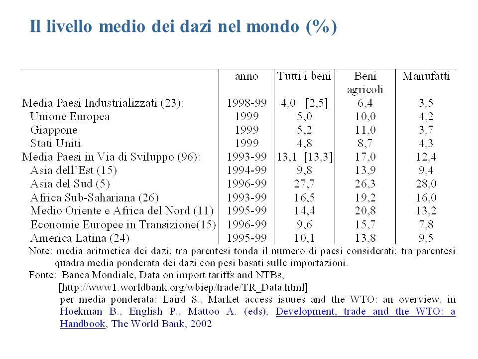 Il livello medio dei dazi nel mondo (%)