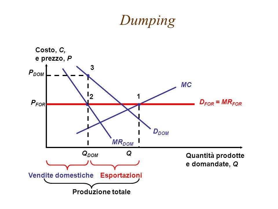 Dumping EsportazioniVendite domestiche Costo, C, e prezzo, P Quantità prodotte e domandate, Q MC D FOR = MR FOR MR DOM D DOM 2 P FOR P DOM Q DOM Q Produzione totale 1 3