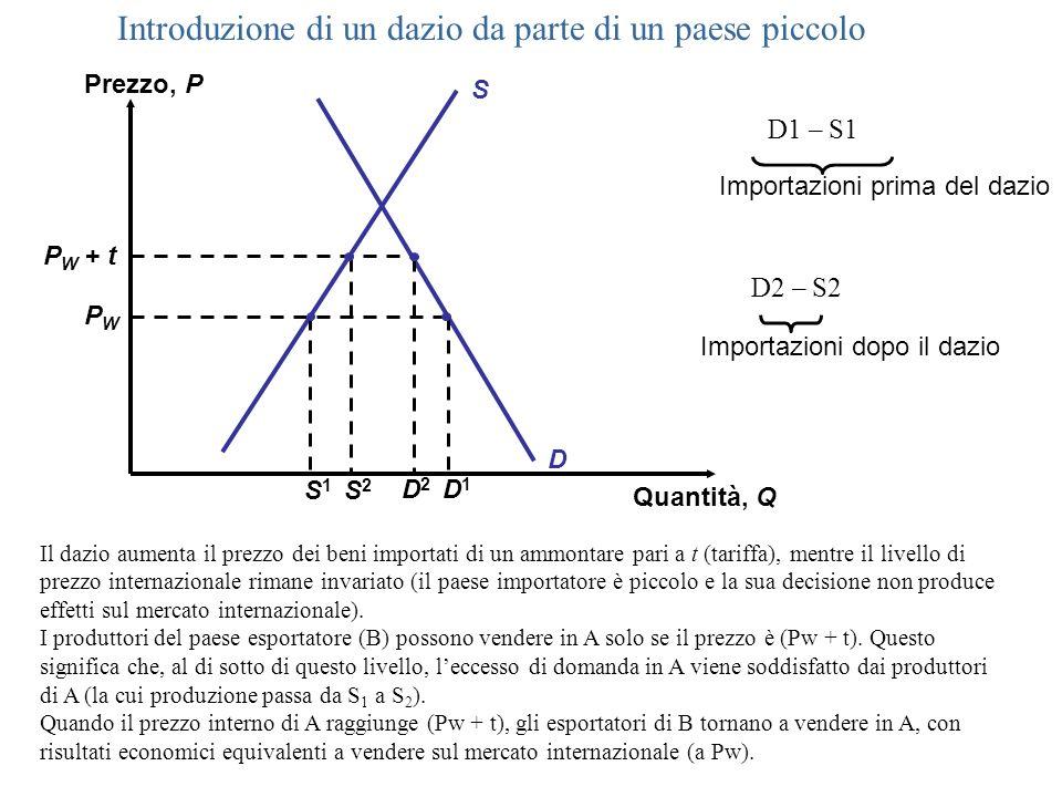 S Prezzo, P Quantità, Q D P W + t PWPW Importazioni dopo il dazio S1S1 D1D1 Importazioni prima del dazio D2D2 S2S2 Introduzione di un dazio da parte d