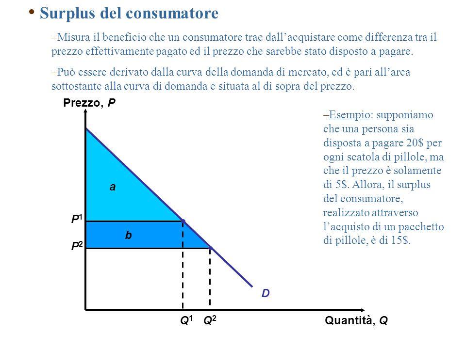a b P1P1 P2P2 D Prezzo, P Quantità, Q Q2Q2 Q1Q1 Surplus del consumatore –Misura il beneficio che un consumatore trae dall'acquistare come differenza tra il prezzo effettivamente pagato ed il prezzo che sarebbe stato disposto a pagare.