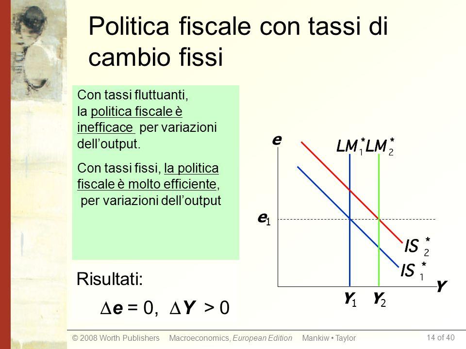 14 of 40 © 2008 Worth Publishers Macroeconomics, European Edition Mankiw Taylor Politica fiscale con tassi di cambio fissi Y e Y1Y1 e1e1 Risultati:  e = 0,  Y > 0 Y2Y2 Con tassi fluttuanti, la politica fiscale è inefficace per variazioni dell'output.