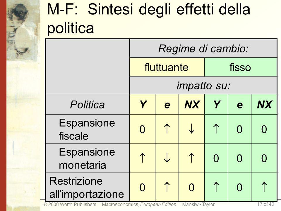 17 of 40 © 2008 Worth Publishers Macroeconomics, European Edition Mankiw Taylor M-F: Sintesi degli effetti della politica Regime di cambio: fluttuante