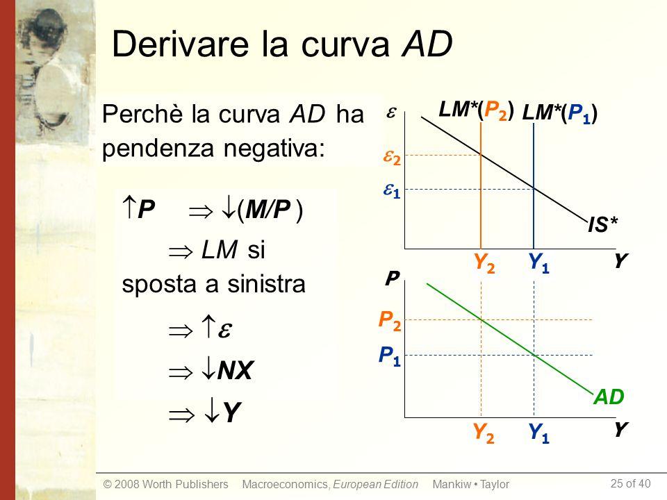 25 of 40 © 2008 Worth Publishers Macroeconomics, European Edition Mankiw Taylor Y1Y1 Y2Y2 Derivare la curva AD Y  Y P IS* LM*(P 1 ) LM*(P 2 ) AD P1P1 P2P2 Y2Y2 Y1Y1 22 11 Perchè la curva AD ha pendenza negativa:  P   (M/P )  LM si sposta a sinistra      NX  Y Y