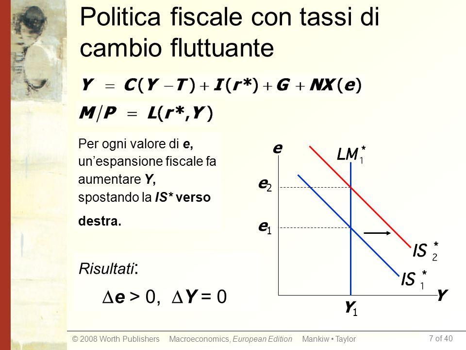 7 of 40 © 2008 Worth Publishers Macroeconomics, European Edition Mankiw Taylor Politica fiscale con tassi di cambio fluttuante Y e Y1Y1 e1e1 e2e2 Per ogni valore di e, un'espansione fiscale fa aumentare Y, spostando la IS* verso destra.