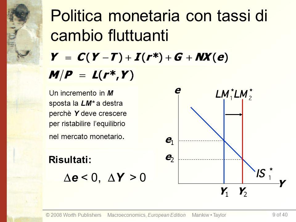 9 of 40 © 2008 Worth Publishers Macroeconomics, European Edition Mankiw Taylor Politica monetaria con tassi di cambio fluttuanti Y e e1e1 Y1Y1 Y2Y2 e2e2 Un incremento in M sposta la LM* a destra perchè Y deve crescere per ristabilire l'equilibrio nel mercato monetario.