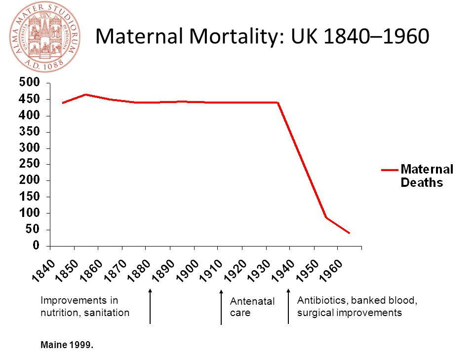 Maternal Mortality: UK 1840–1960 Improvements in nutrition, sanitation Antibiotics, banked blood, surgical improvements Antenatal care Maine 1999.