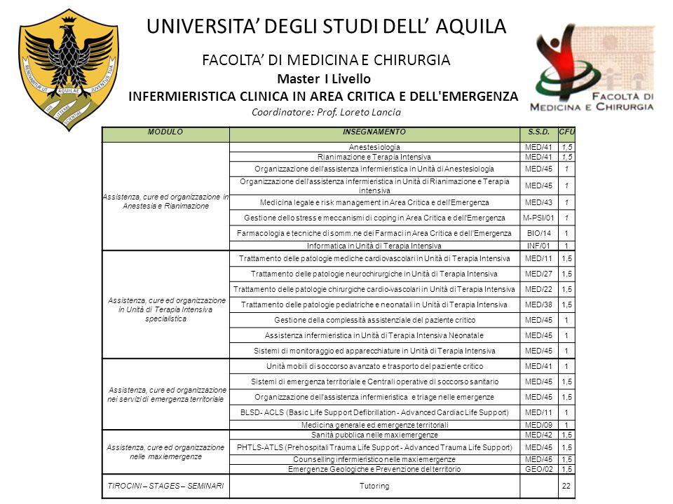 UNIVERSITA' DEGLI STUDI DELL' AQUILA FACOLTA' DI MEDICINA E CHIRURGIA Master I Livello INFERMIERISTICA CLINICA IN AREA CRITICA E DELL'EMERGENZA Coordi