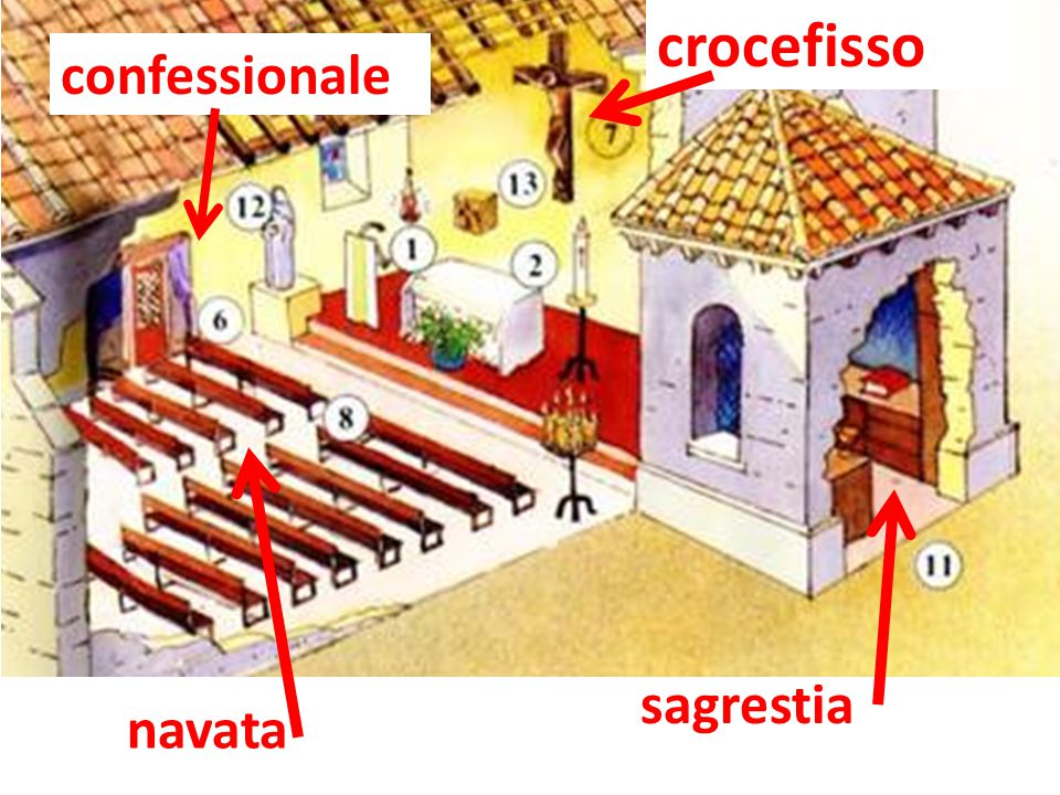 Quando si entra in chiesa si saluta Gesù con il segno di croce fatto molto bene e lentamente : è il segno di riconoscimento di ogni cristiano