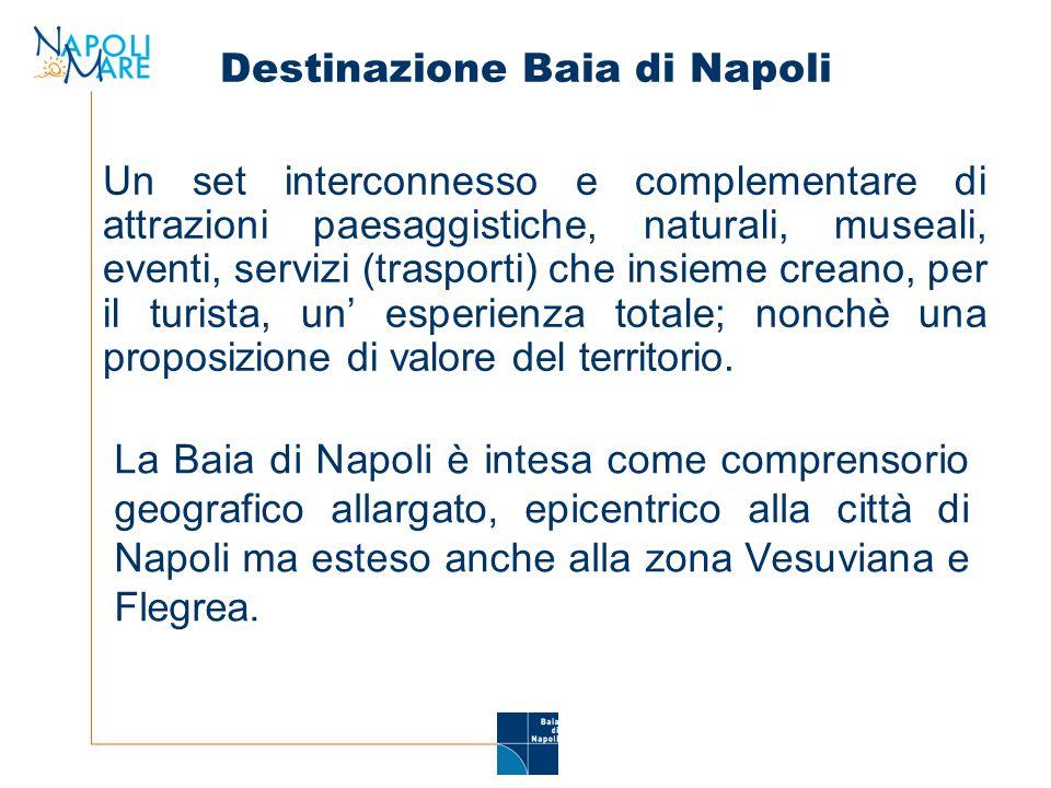 Destinazione Baia di Napoli Un set interconnesso e complementare di attrazioni paesaggistiche, naturali, museali, eventi, servizi (trasporti) che insieme creano, per il turista, un' esperienza totale; nonchè una proposizione di valore del territorio.
