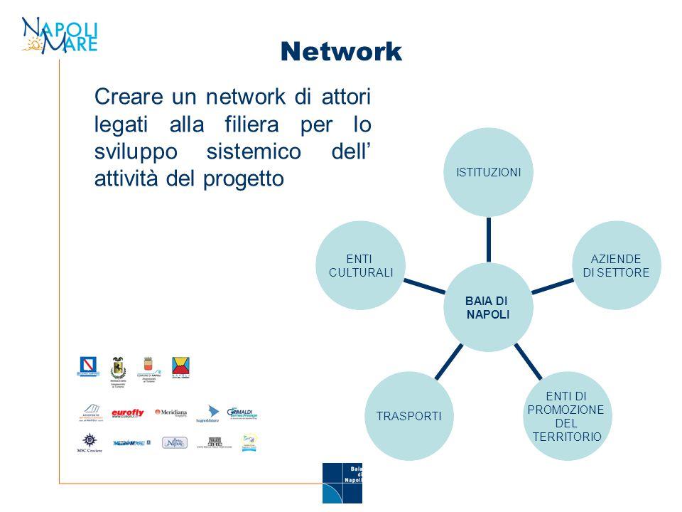 Network Creare un network di attori legati alla filiera per lo sviluppo sistemico dell' attività del progetto BAIA DI NAPOLI ISTITUZIONI AZIENDE DI SETTORE ENTI DI PROMOZIONE DEL TERRITORIO TRASPORTI ENTI CULTURALI
