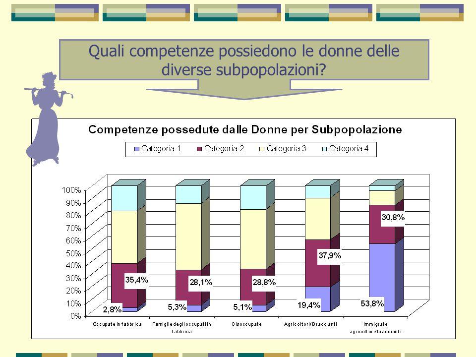 Quali competenze possiedono le donne delle diverse subpopolazioni