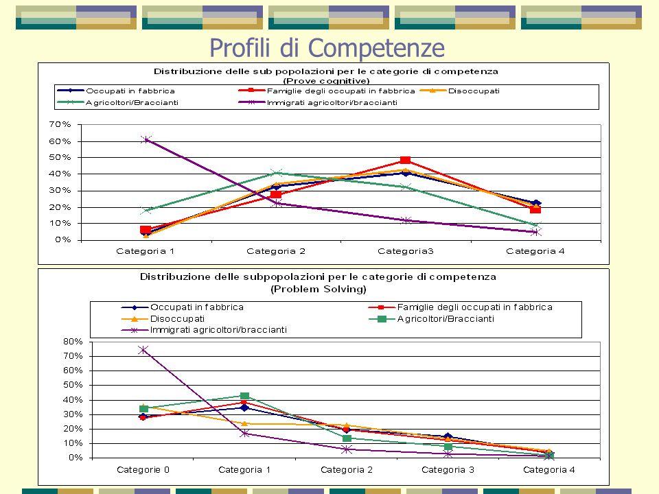 Profili di Competenze