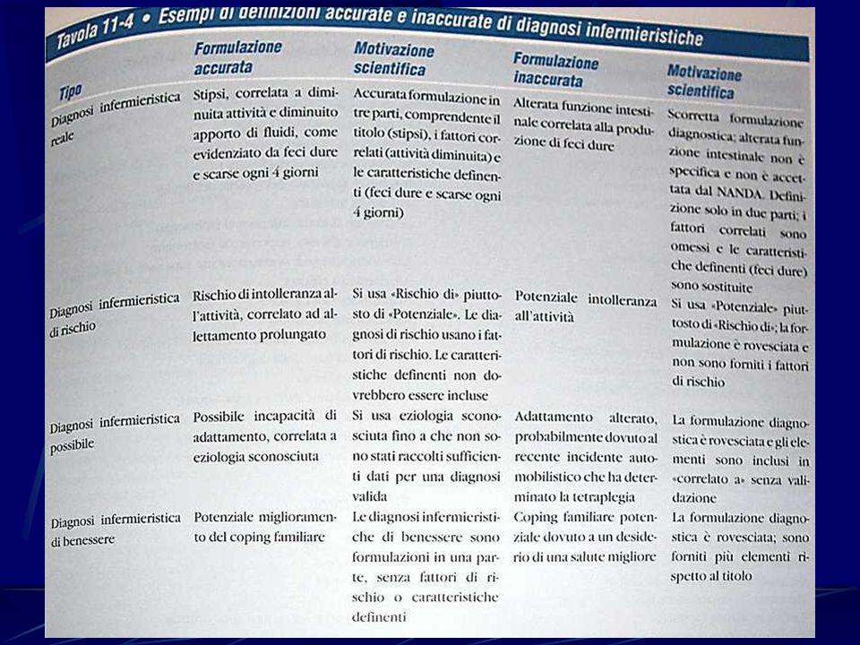 Un esempio: l'apparato respiratorio Insufficienza respiratoria Clearance inefficace delle vie aeree