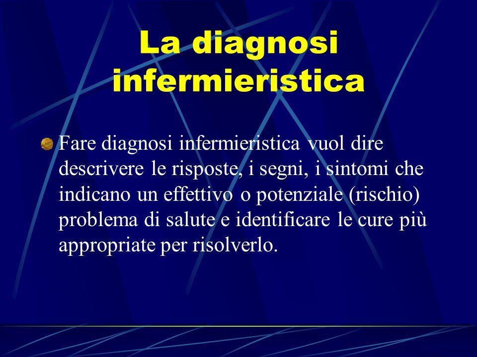 La diagnosi infermieristica Fare diagnosi infermieristica vuol dire descrivere le risposte, i segni, i sintomi che indicano un effettivo o potenziale (rischio) problema di salute e identificare le cure più appropriate per risolverlo.