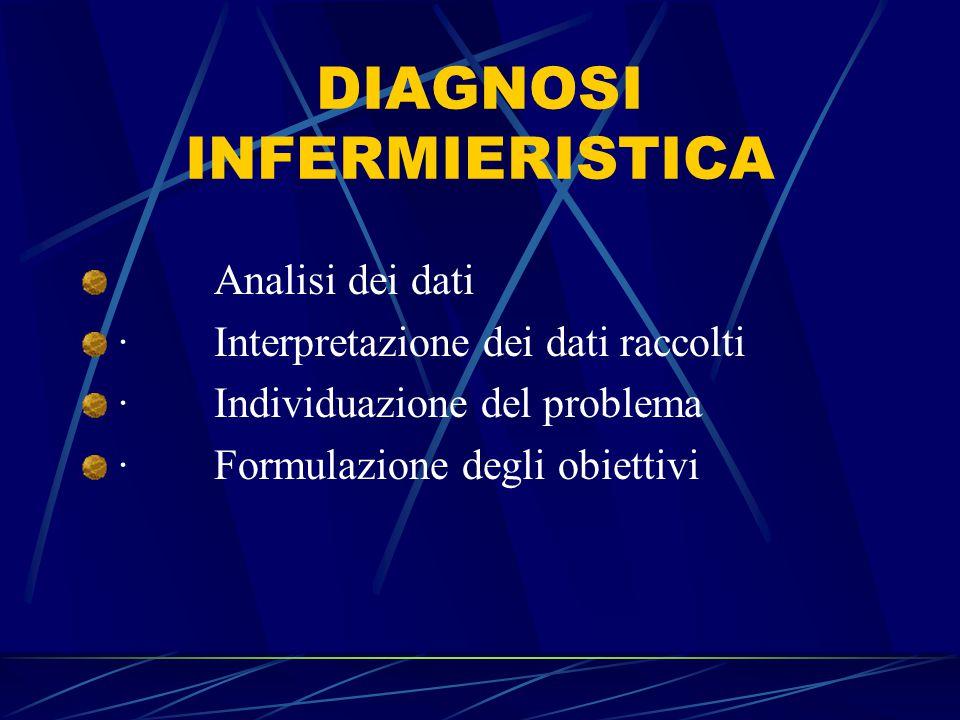 DIAGNOSI INFERMIERISTICA Analisi dei dati · Interpretazione dei dati raccolti · Individuazione del problema · Formulazione degli obiettivi