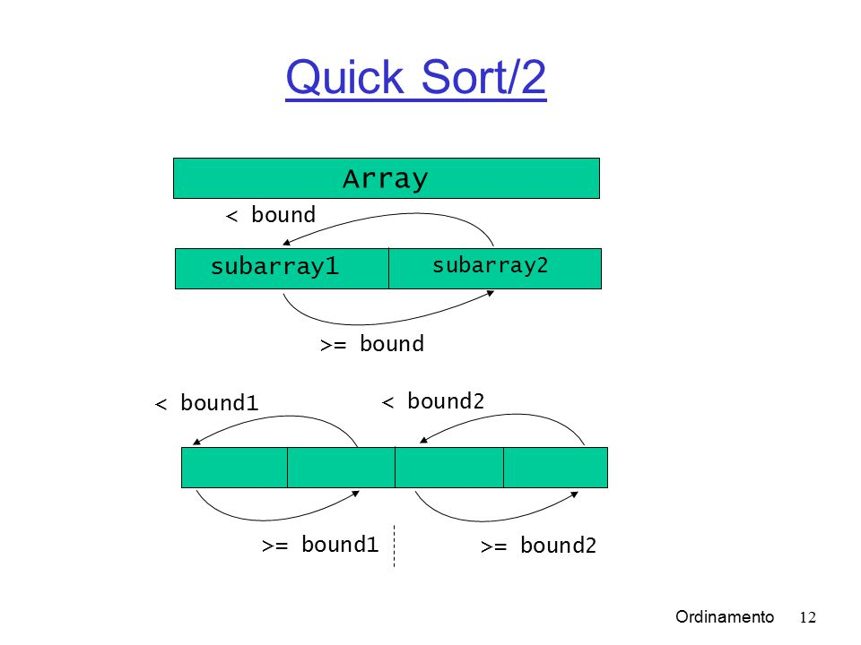 Ordinamento12 Quick Sort/2 Array subarray1 subarray2 < bound >= bound < bound1 >= bound2 >= bound1 < bound2