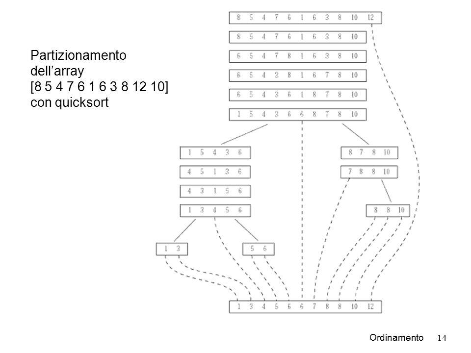 Ordinamento14 Partizionamento dell'array [8 5 4 7 6 1 6 3 8 12 10] con quicksort