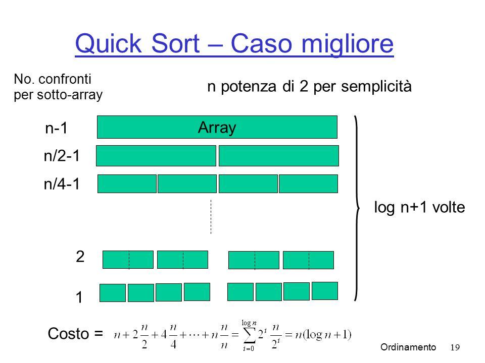 Ordinamento19 Quick Sort – Caso migliore Array n-1 n/2-1 2 1 log n+1 volte n/4-1 No.
