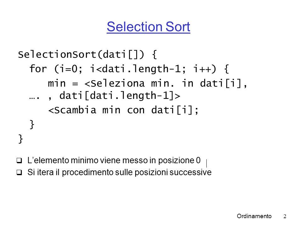 Ordinamento2 Selection Sort  L'elemento minimo viene messo in posizione 0  Si itera il procedimento sulle posizioni successive SelectionSort(dati[]) { for (i=0; i<dati.length-1; i++) { min = <Scambia min con dati[i]; }