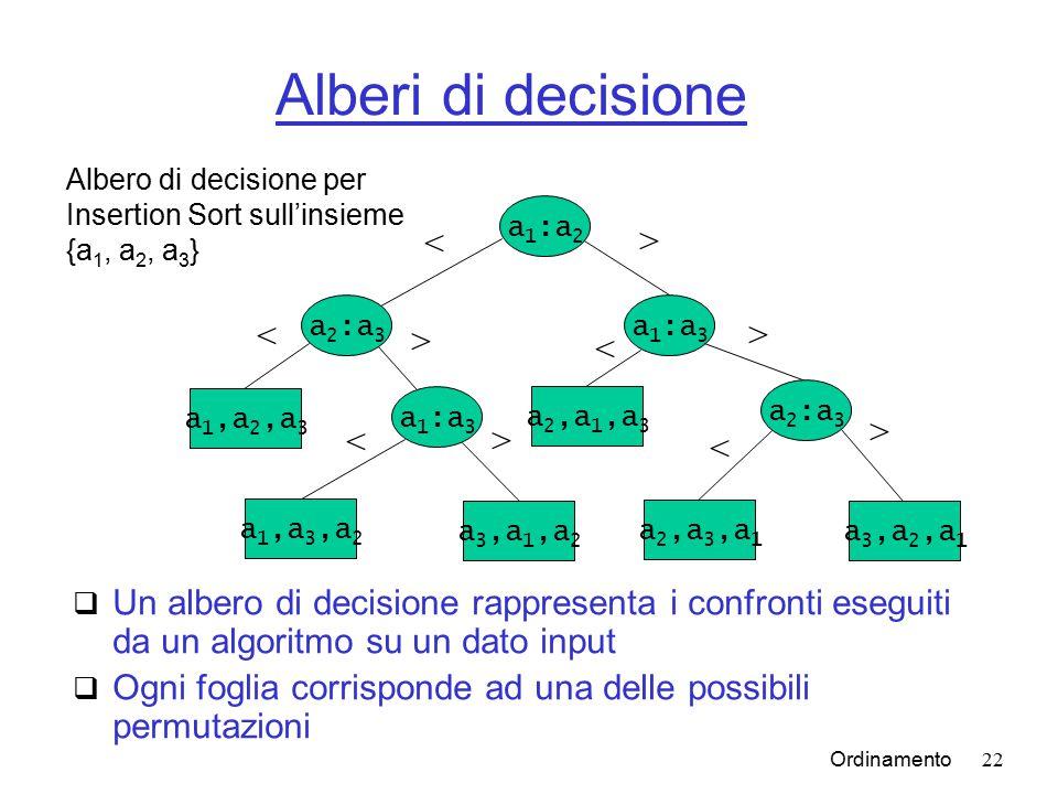 Ordinamento22 Alberi di decisione  Un albero di decisione rappresenta i confronti eseguiti da un algoritmo su un dato input  Ogni foglia corrisponde ad una delle possibili permutazioni a 1 :a 2 a 2 :a 3 a 1 :a 3 a 2 :a 3 a 1,a 2,a 3 a 1,a 3,a 2 a 3,a 1,a 2 a 2,a 1,a 3 a 2,a 3,a 1 a 3,a 2,a 1 < < > > < > < > < > Albero di decisione per Insertion Sort sull'insieme {a 1, a 2, a 3 }