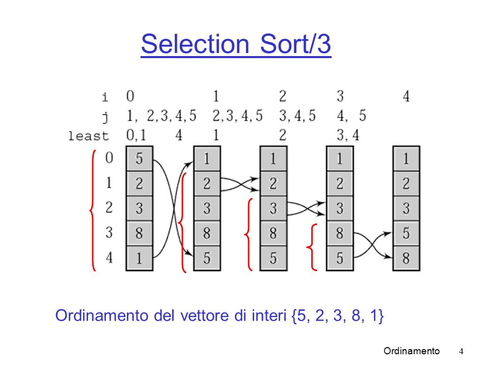 Ordinamento15 Quick Sort/3 void quicksort(Comparable[] data, int first, int last) { int lower = first + 1, upper = last; swap(data, first, (first+last)/2); /* Così, in pratica è spesso più veloce */ Comparable bound = data[first]; while (lower <= upper) { while (data[lower].compareTo(bound) < 0) lower++; while (bound.compareTo(data[upper]) < 0) upper--; if (lower < upper) swap(data, lower++, upper--); else lower++; /* 1 */ } /* End while */ swap(data, upper, first); // Alla fine upper punta sempre a un elemento <= bound if (first < upper-1) /* se first == upper-1 il sottoarray ha solo 2 elementi ed è ordinato */ quicksort(data, first, upper-1); if (upper+1 < last) quicksort(data, upper+1, last); }