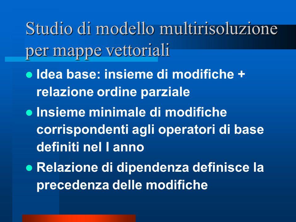 Studio di modello multirisoluzione per mappe vettoriali Idea base: insieme di modifiche + relazione ordine parziale Insieme minimale di modifiche corrispondenti agli operatori di base definiti nel I anno Relazione di dipendenza definisce la precedenza delle modifiche