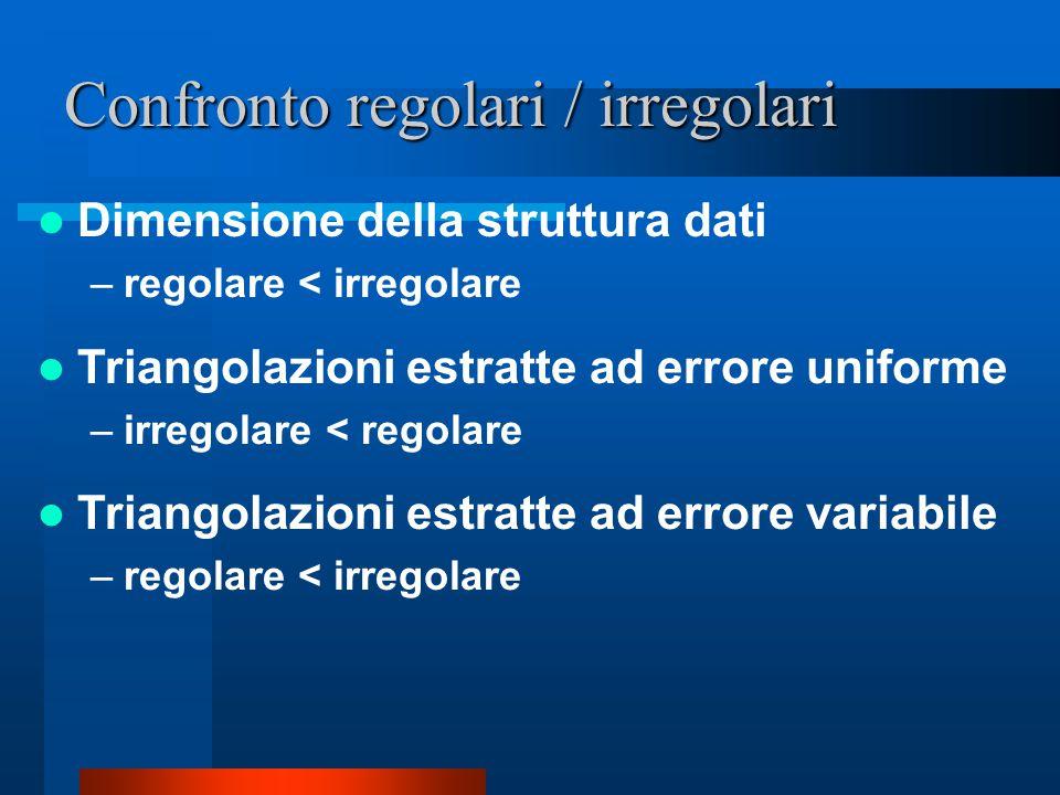 Confronto regolari / irregolari Dimensione della struttura dati –regolare < irregolare Triangolazioni estratte ad errore uniforme –irregolare < regolare Triangolazioni estratte ad errore variabile –regolare < irregolare