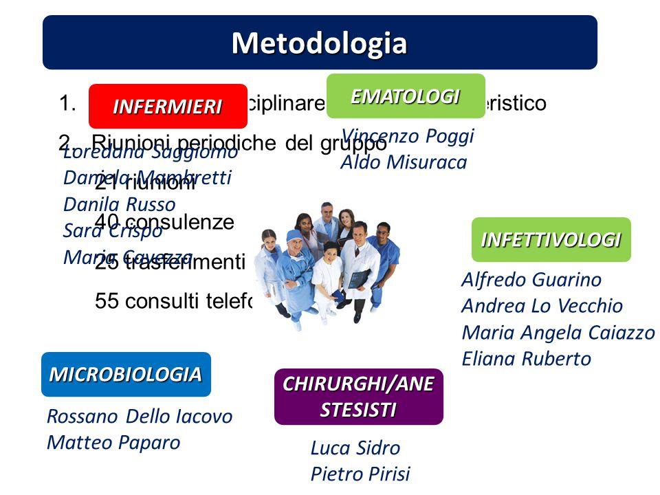 Metodologia 1.Gruppo multidisciplinare medico-infermieristico 2.Riunioni periodiche del gruppo 21 riunioni 40 consulenze 25 trasferimenti 55 consulti