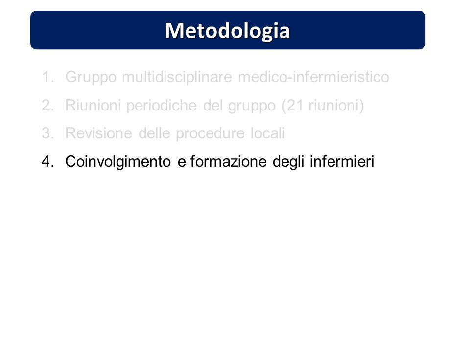 Metodologia 1.Gruppo multidisciplinare medico-infermieristico 2.Riunioni periodiche del gruppo (21 riunioni) 3.Revisione delle procedure locali 4.Coin
