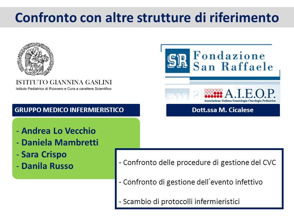 Confronto con altre strutture di riferimento - Andrea Lo Vecchio - Daniela Mambretti - Sara Crispo - Danila Russo GRUPPO MEDICO INFERMIERISTICO - Conf